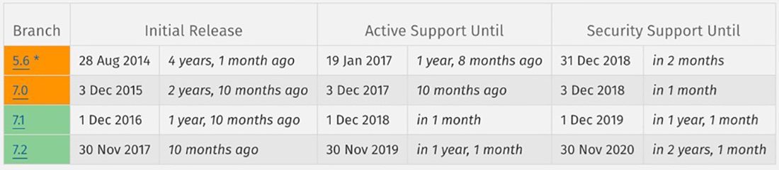 php supported versions